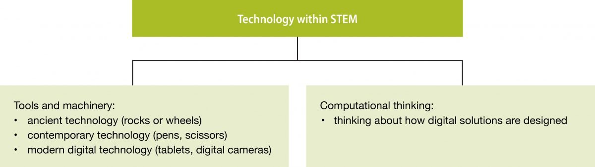 Technology within STEM